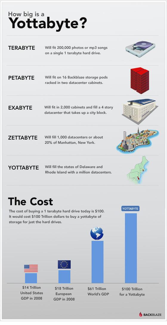 blog-infographic-yottabyte-size